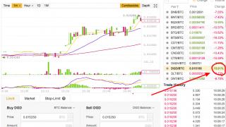 絶対守備!DisixDaoは金(ゴールド)で裏づけた仮想通貨!