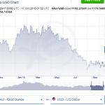 今回の株価急落はトランプの手のひらの上。祭はもうしばらく続く。